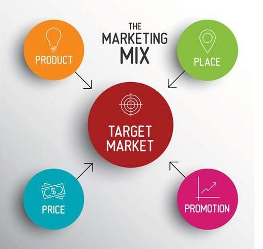 the 4 p's in marketing and their importance